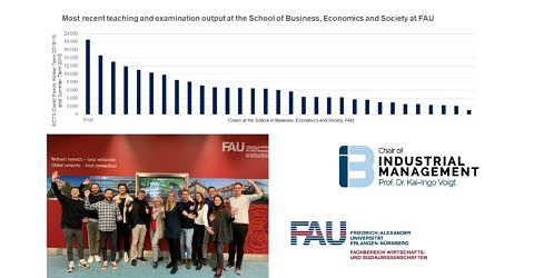 "Towards entry ""Once again, the Chair of Industrial Management ranks first in teaching output!"""